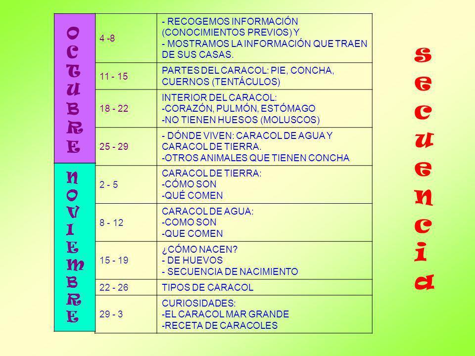 secuenciasecuencia 4 -8 - RECOGEMOS INFORMACIÓN (CONOCIMIENTOS PREVIOS) Y - MOSTRAMOS LA INFORMACIÓN QUE TRAEN DE SUS CASAS. 11 - 15 PARTES DEL CARACO