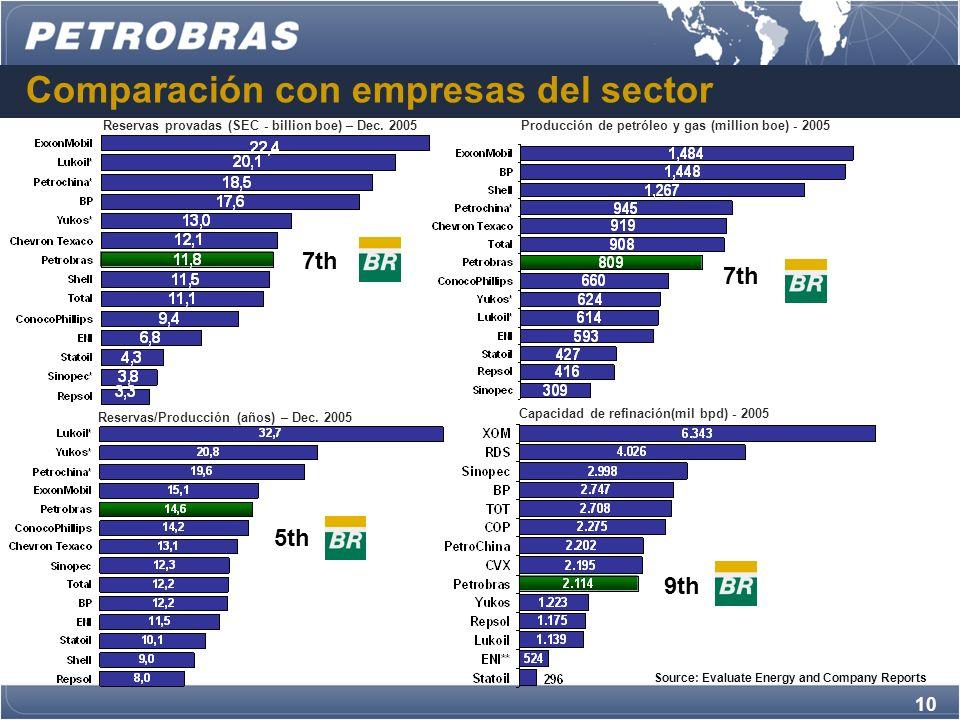 10 Comparación con empresas del sector Reservas provadas (SEC - billion boe) – Dec.