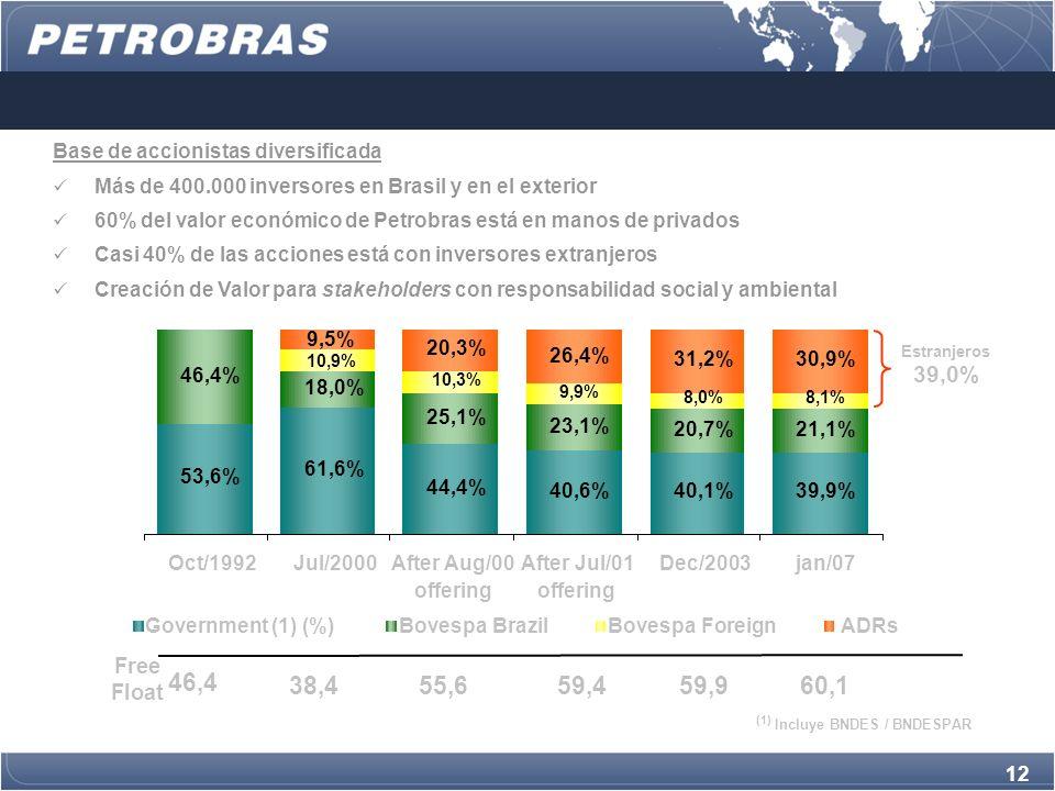 12 Base de accionistas diversificada Más de 400.000 inversores en Brasil y en el exterior 60% del valor económico de Petrobras está en manos de privados Casi 40% de las acciones está con inversores extranjeros Creación de Valor para stakeholders con responsabilidad social y ambiental 53,6% 61,6% 44,4% 40,6%40,1%39,9% 46,4% 18,0% 25,1% 23,1% 20,7%21,1% 10,3% 9,9% 8,0%8,1% 30,9% 10,9% 9,5% 20,3% 26,4% 31,2% Oct/1992Jul/2000After Aug/00 offering After Jul/01 offering Dec/2003jan/07 Government (1) (%)Bovespa BrazilBovespa ForeignADRs (1) Incluye BNDES / BNDESPAR Estranjeros 39,0% Free Float 46,4 38,455,659,459,960,1