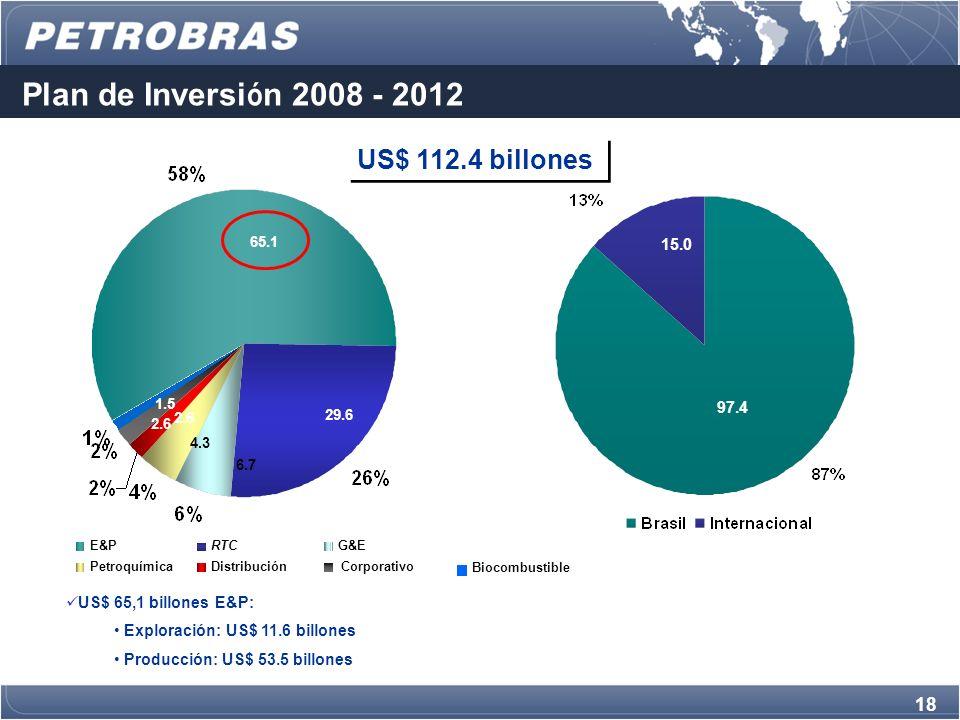 18 65.1 29.6 6.7 4.3 2.6 Plan de Inversi ó n 2008 - 2012 US$ 112.4 bilhões E&PRTCG&E PetroquímicaDistribuciónCorporativo Biocombustible 1.5 US$ 65,1 billones E&P: Exploración: US$ 11.6 billones Producción: US$ 53.5 billones 97.4 15.0 US$ 112.4 billones