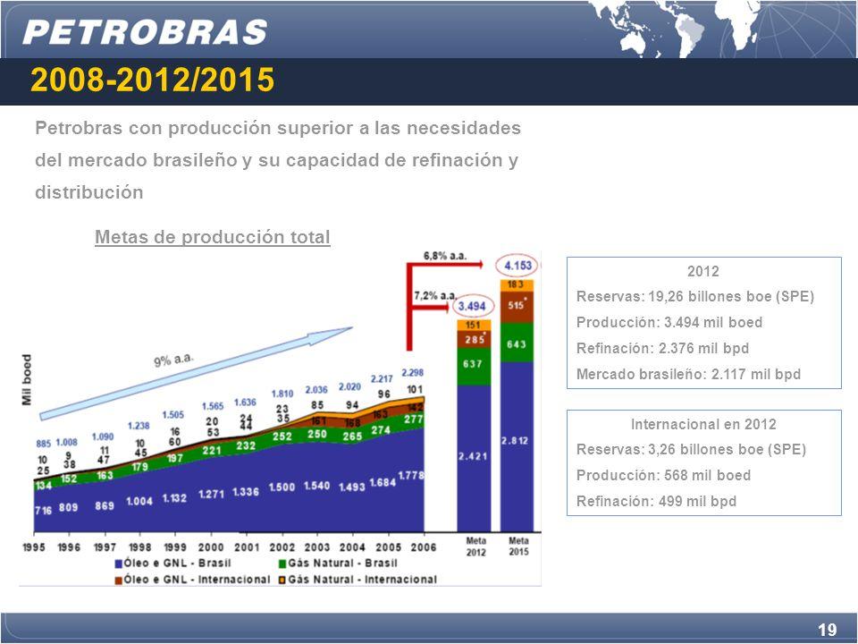 19 2008-2012/2015 Petrobras con producción superior a las necesidades del mercado brasileño y su capacidad de refinación y distribución 2012 Reservas: 19,26 billones boe (SPE) Producción: 3.494 mil boed Refinación: 2.376 mil bpd Mercado brasileño: 2.117 mil bpd Internacional en 2012 Reservas: 3,26 billones boe (SPE) Producción: 568 mil boed Refinación: 499 mil bpd Metas de producción total