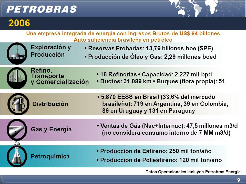 20 2008-2012/2015 Carga Fresca Procesada (Brasil y Exterior) y Procesamiento de Petróleo Nacional en Brasil (mil bpd) 2015 Reservas: 22,7 billones boe (SPE) Producción: 4.153 mil boed Refinación: 3.201 mil bpd Mercado brasileño: 2320 mil bpd Internacional en 2015 Reservas: 3,4 billones boe (SPE) Producción: 1.020 mil boed Refinación: 509 mil bpd