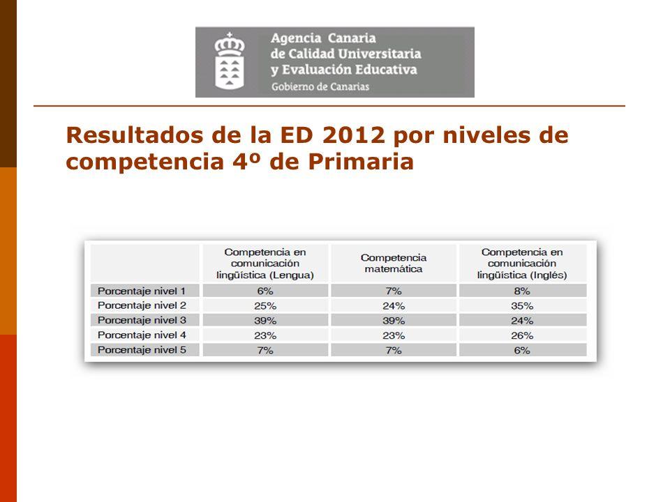 Resultados de la ED 2012 por niveles de competencia 4º de Primaria