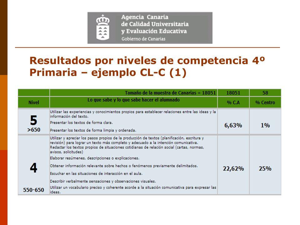 Resultados por niveles de competencia 4º Primaria – ejemplo CL-C (1)