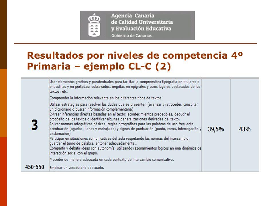 Resultados por niveles de competencia 4º Primaria – ejemplo CL-C (2)