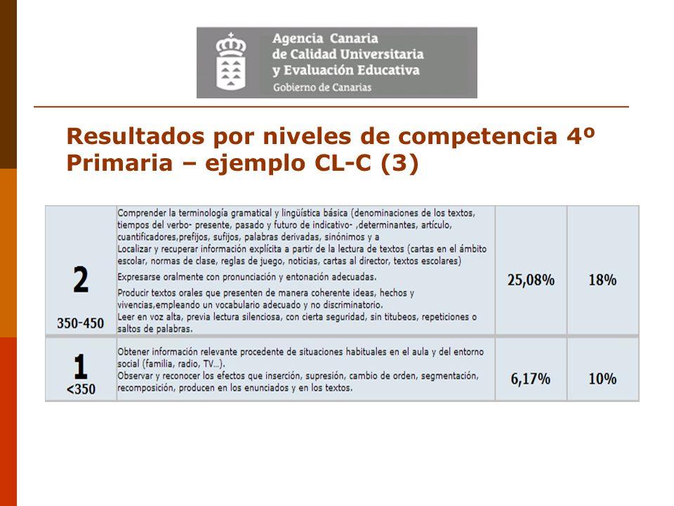 Resultados por niveles de competencia 4º Primaria – ejemplo CL-C (3)
