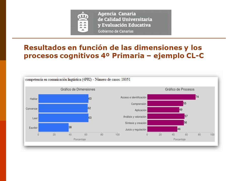 Resultados en función de las dimensiones y los procesos cognitivos 4º Primaria – ejemplo CL-C