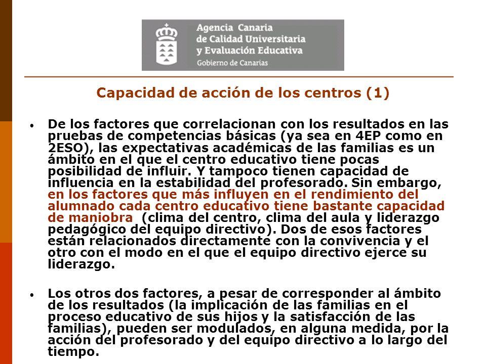 Capacidad de acción de los centros (1) De los factores que correlacionan con los resultados en las pruebas de competencias básicas (ya sea en 4EP como