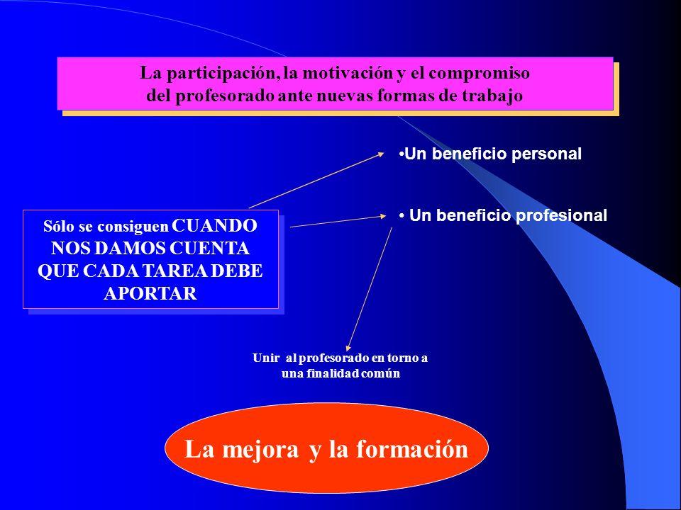 La participación, la motivación y el compromiso del profesorado ante nuevas formas de trabajo La participación, la motivación y el compromiso del prof