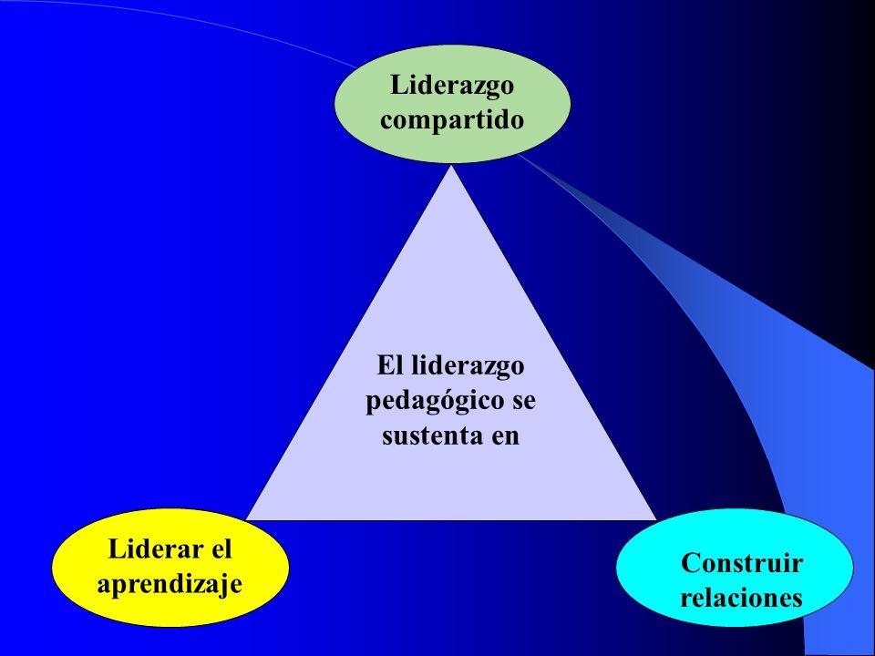 El liderazgo pedagógico se sustenta en Liderar el aprendizaje Liderazgo compartido Construir relaciones
