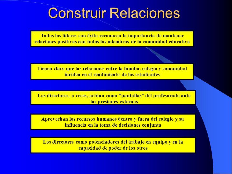 Construir Relaciones Los directores como potenciadores del trabajo en equipo y en la capacidad de poder de los otros Aprovechan los recursos humanos d