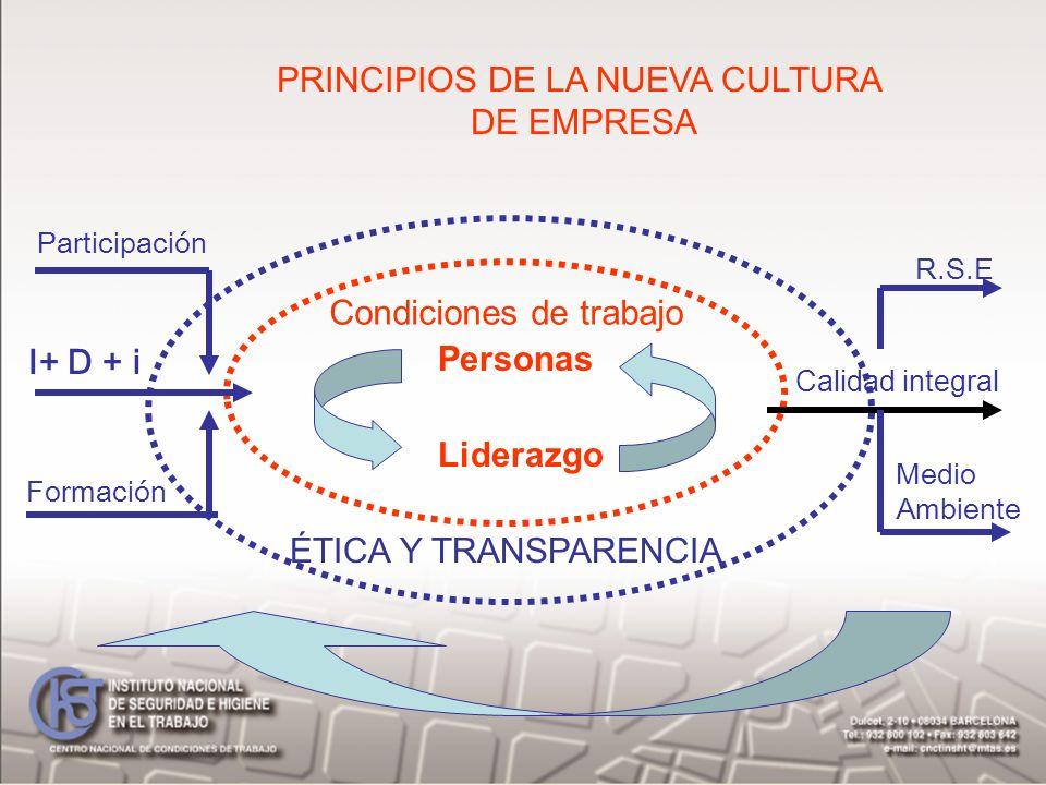 Personas Liderazgo ÉTICA Y TRANSPARENCIA PRINCIPIOS DE LA NUEVA CULTURA DE EMPRESA Condiciones de trabajo Calidad integral R.S.E Medio Ambiente I+ D +