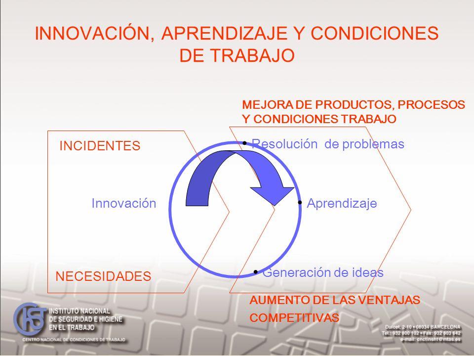 INNOVACIÓN, APRENDIZAJE Y CONDICIONES DE TRABAJO Resolución de problemas Aprendizaje Generación de ideas Innovación INCIDENTES NECESIDADES MEJORA DE P