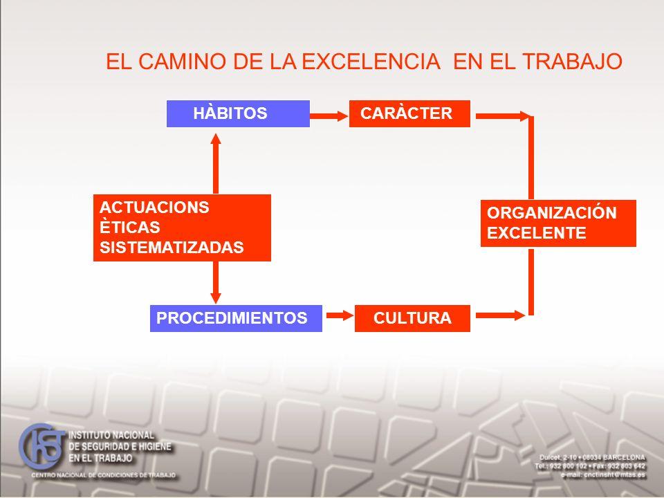 ACTUACIONS ÈTICAS SISTEMATIZADAS HÀBITOS CARÀCTER PROCEDIMIENTOS CULTURA EL CAMINO DE LA EXCELENCIA EN EL TRABAJO ORGANIZACIÓN EXCELENTE