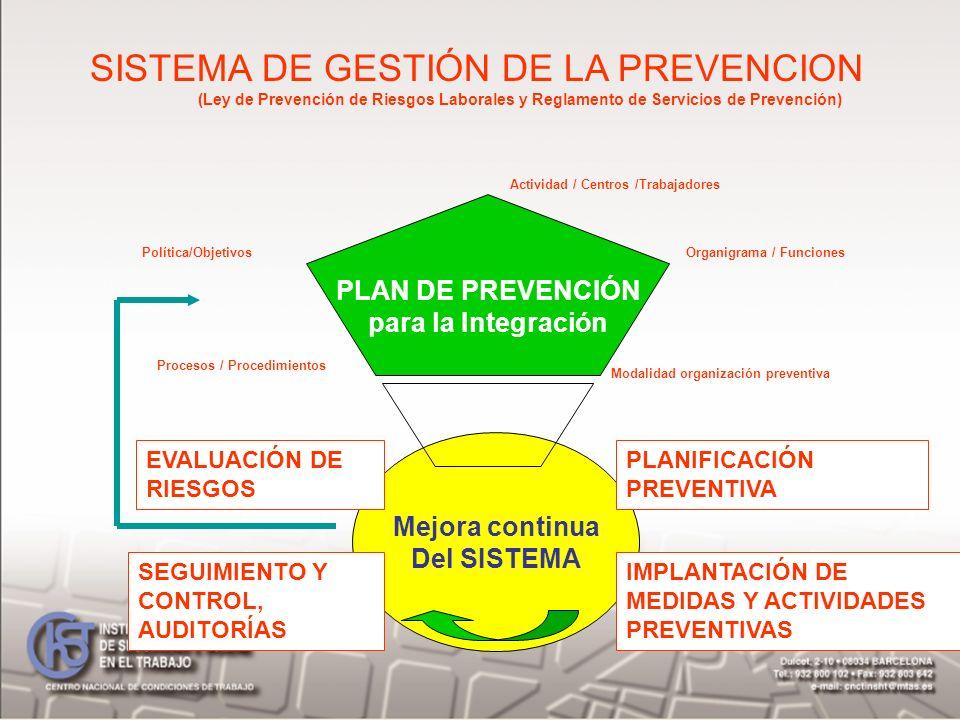 SISTEMA DE GESTIÓN DE LA PREVENCION (Ley de Prevención de Riesgos Laborales y Reglamento de Servicios de Prevención) PLAN DE PREVENCIÓN para la Integr