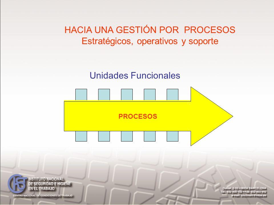 HACIA UNA GESTIÓN POR PROCESOS Estratégicos, operativos y soporte PROCESOS Unidades Funcionales