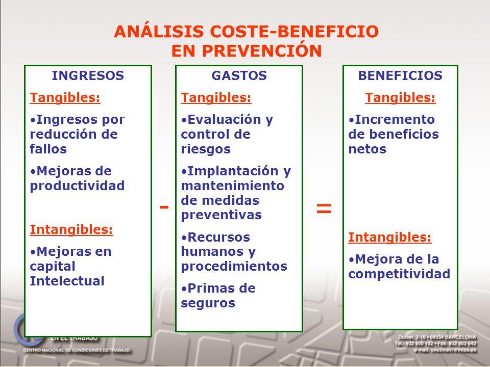 ANÁLISIS COSTE-BENEFICIO EN PREVENCIÓN INGRESOS Tangibles: Ingresos por reducción de fallos Mejoras de productividad Intangibles: Mejoras en capital I