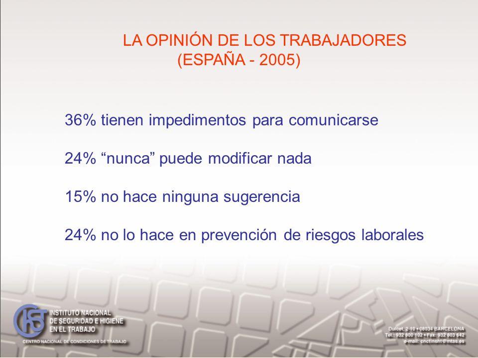 LA OPINIÓN DE LOS TRABAJADORES (ESPAÑA - 2005) 36% tienen impedimentos para comunicarse 24% nunca puede modificar nada 15% no hace ninguna sugerencia