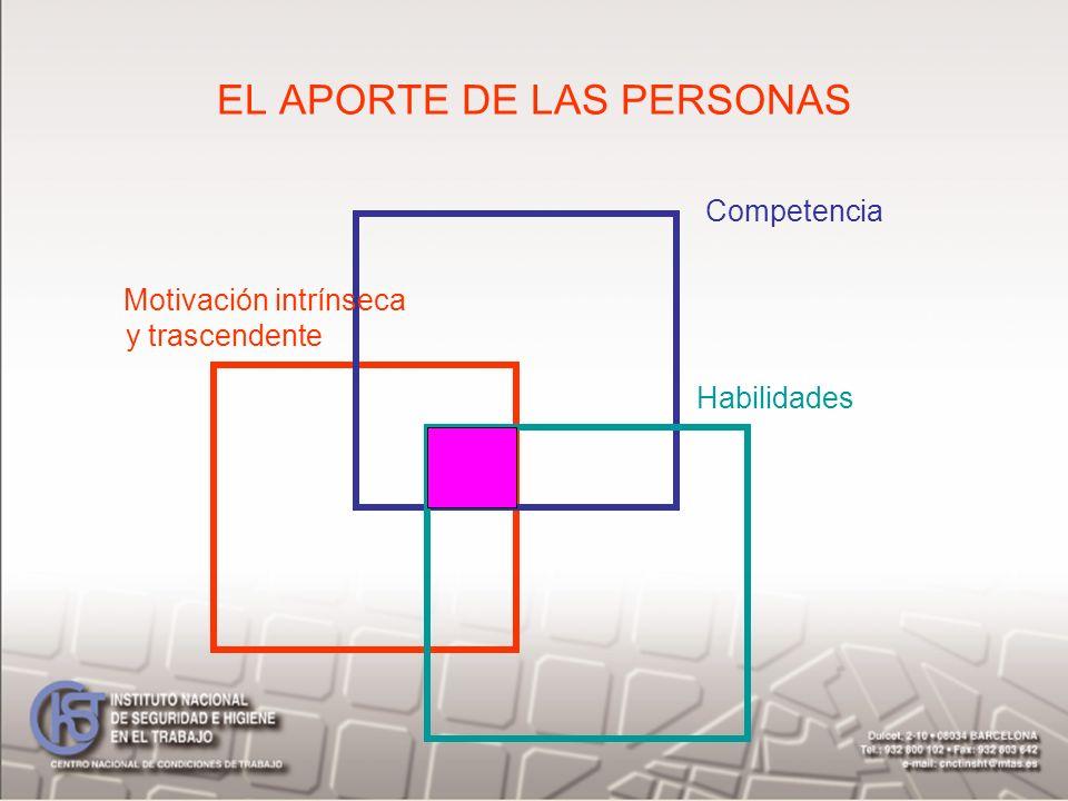 EL APORTE DE LAS PERSONAS Competencia Motivación intrínseca y trascendente Habilidades