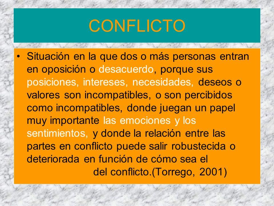 CONFLICTO Situación en la que dos o más personas entran en oposición o desacuerdo, porque sus posiciones, intereses, necesidades, deseos o valores son