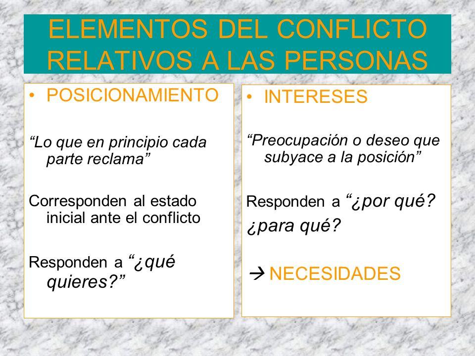 ELEMENTOS DEL CONFLICTO RELATIVOS A LAS PERSONAS POSICIONAMIENTO Lo que en principio cada parte reclama Corresponden al estado inicial ante el conflic
