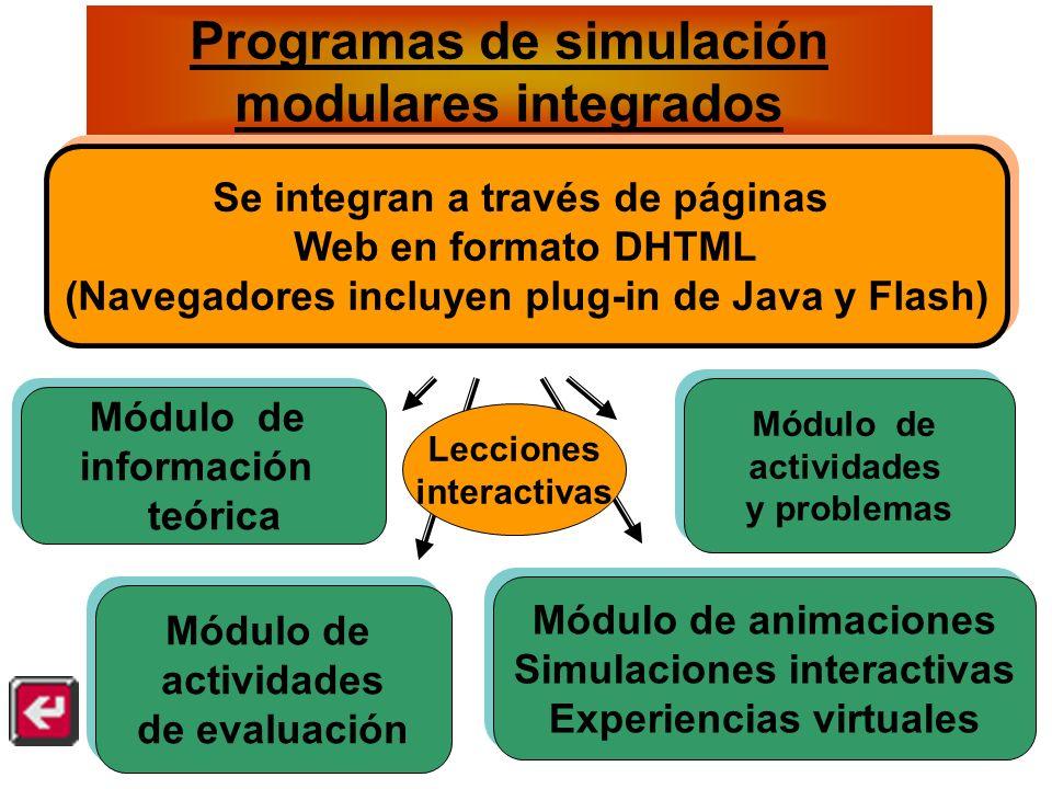 Programas de simulación modulares integrados Módulo de información teórica Módulo de información teórica Módulo de actividades y problemas Módulo de actividades y problemas Módulo de actividades de evaluación Módulo de actividades de evaluación Se integran a través de páginas Web en formato DHTML (Navegadores incluyen plug-in de Java y Flash) Se integran a través de páginas Web en formato DHTML (Navegadores incluyen plug-in de Java y Flash) Módulo de animaciones Simulaciones interactivas Experiencias virtuales Módulo de animaciones Simulaciones interactivas Experiencias virtuales Lecciones interactivas