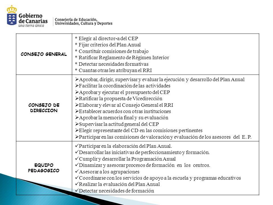 CONSEJO GENERAL * Elegir al director-a del CEP * Fijar criterios del Plan Anual * Constituir comisiones de trabajo * Ratificar Reglamento de Régimen Interior * Detectar necesidades formativas * Cuantas otras les atribuyan el RRI CONSEJO DE DIRECCION Aprobar, dirigir, supervisar y evaluar la ejecución y desarrollo del Plan Anual Facilitar la coordinación de las actividades Aprobar y ejecutar el presupuesto del CEP Ratificar la propuesta de Vicedirección Elaborar y elevar al Consejo General el RRI Establecer acuerdos con otras instituciones Aprobar la memoria final y su evaluación Supervisar la actitud general del CEP Elegir representante del CD en las comisiones pertinentes Participar en las comisiones de valoración y evaluación de los asesores del E.
