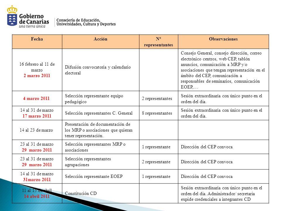 FechaAcciónNº representantes Observaciones 16 febrero al 11 de marzo 2 marzo 2011 Difusión convocatoria y calendario electoral Consejo General, consej