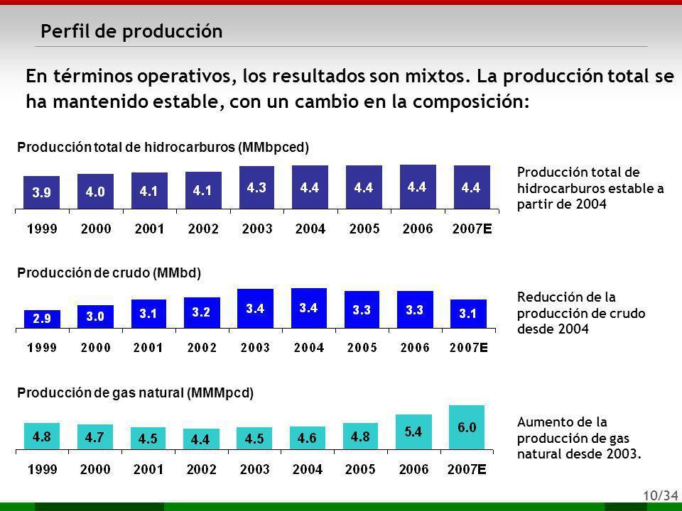 10/34 Perfil de producción Producción de crudo (MMbd) Producción de gas natural (MMMpcd) Reducción de la producción de crudo desde 2004 Aumento de la
