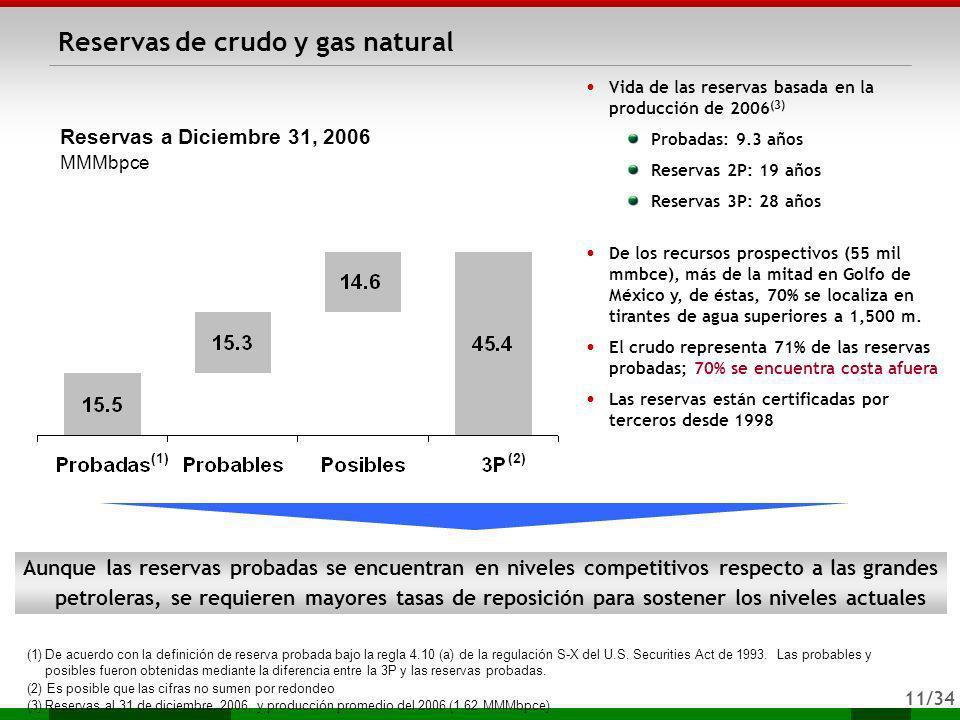 11/34 Reservas de crudo y gas natural Vida de las reservas basada en la producción de 2006 (3) Probadas: 9.3 años Reservas 2P: 19 años Reservas 3P: 28
