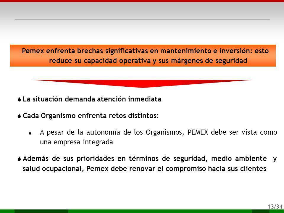 13/34 Pemex enfrenta brechas significativas en mantenimiento e inversión: esto reduce su capacidad operativa y sus márgenes de seguridad La situación