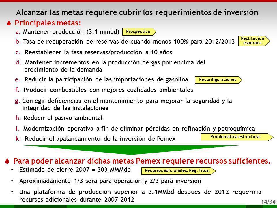 14/34 Principales metas: Alcanzar las metas requiere cubrir los requerimientos de inversi ó n Estimado de cierre 2007 = 303 MMMdp Aproximadamente 1/3