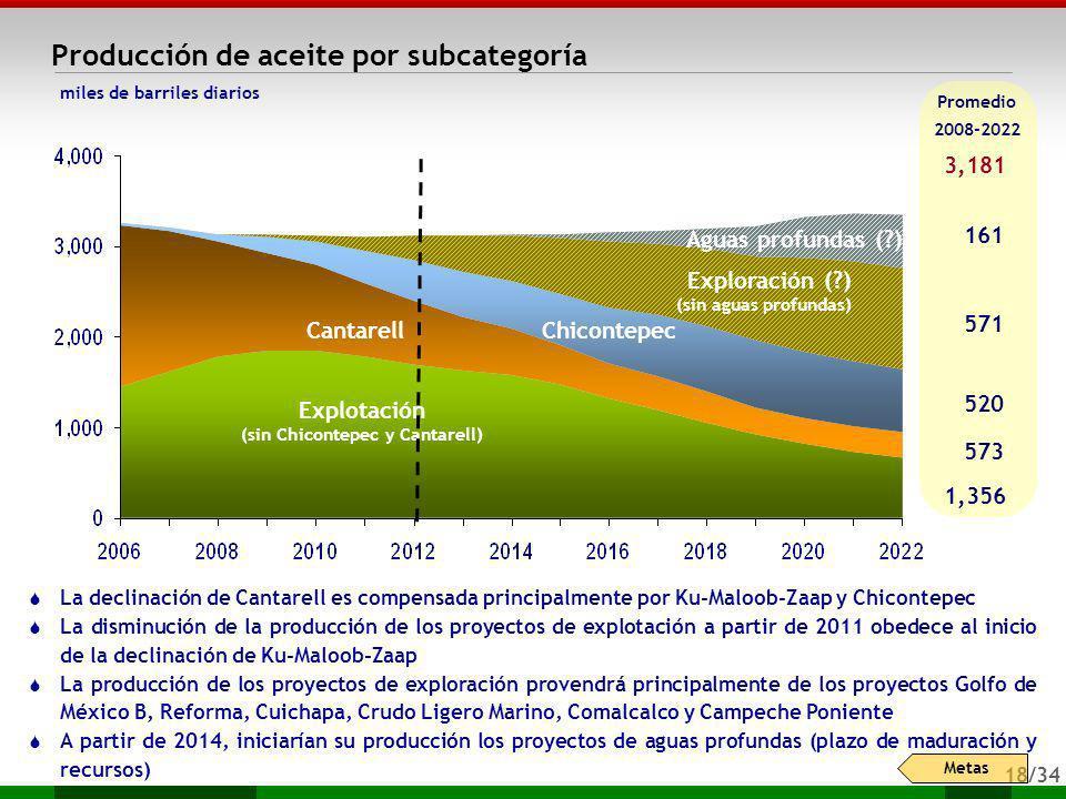 18/34 miles de barriles diarios Producción de aceite por subcategoría Promedio 2008-2022 La declinación de Cantarell es compensada principalmente por