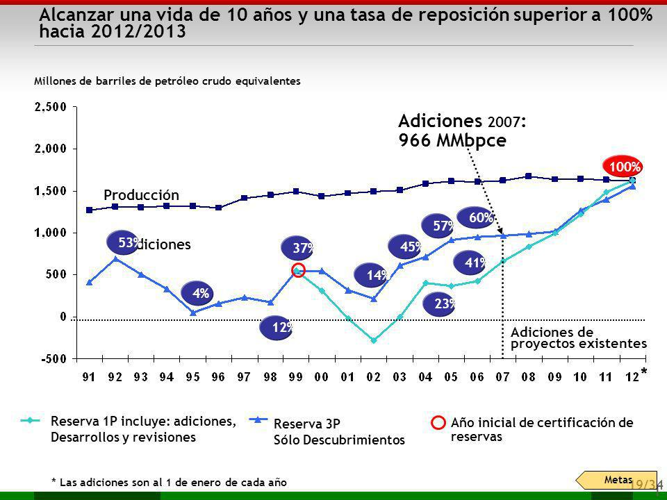 19/34 19 Alcanzar una vida de 10 años y una tasa de reposición superior a 100% hacia 2012/2013 Millones de barriles de petróleo crudo equivalentes Adi