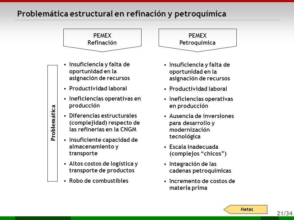 21/34 Problemática estructural en refinación y petroquímica PEMEX Refinación PEMEX Petroquímica Problemática Insuficiencia y falta de oportunidad en l