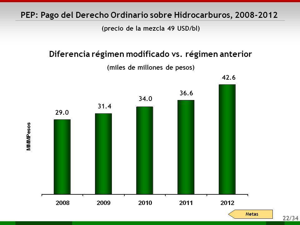 22/34 PEP: Pago del Derecho Ordinario sobre Hidrocarburos, 2008-2012 (precio de la mezcla 49 USD/bl) Diferencia régimen modificado vs. régimen anterio