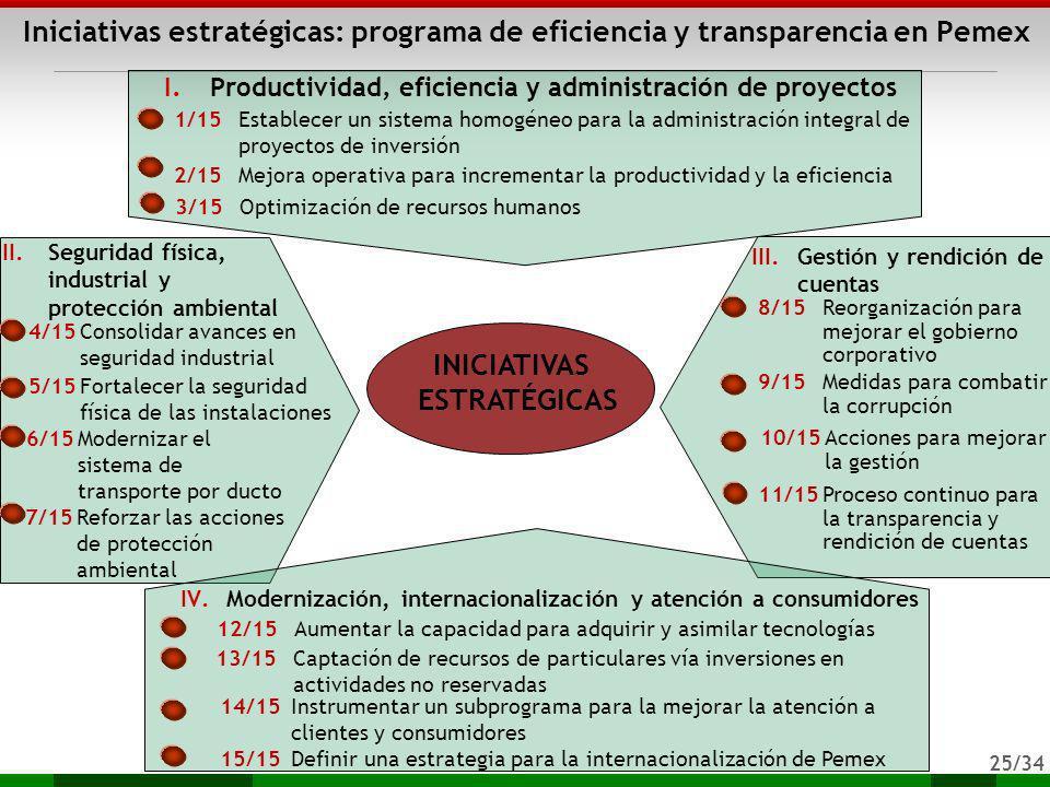 25/34 Iniciativas estratégicas: programa de eficiencia y transparencia en Pemex I.Productividad, eficiencia y administración de proyectos INICIATIVAS