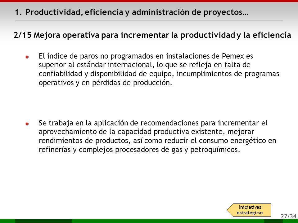 27/34 1.Productividad, eficiencia y administración de proyectos… Iniciativas estratégicas El índice de paros no programados en instalaciones de Pemex