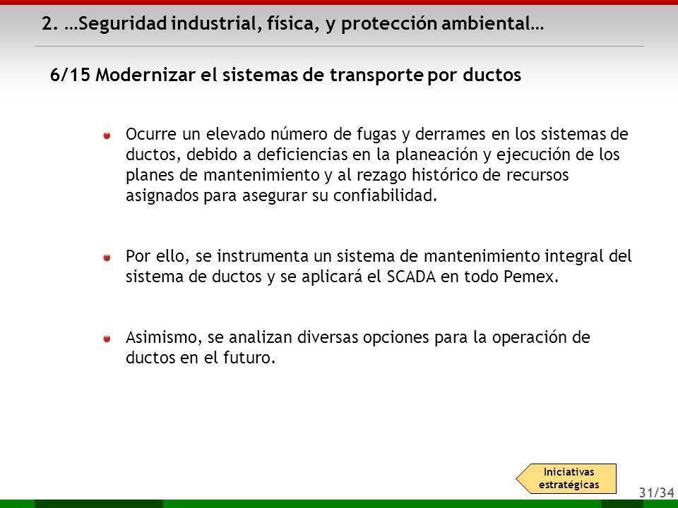 31/34 Ocurre un elevado número de fugas y derrames en los sistemas de ductos, debido a deficiencias en la planeación y ejecución de los planes de mant