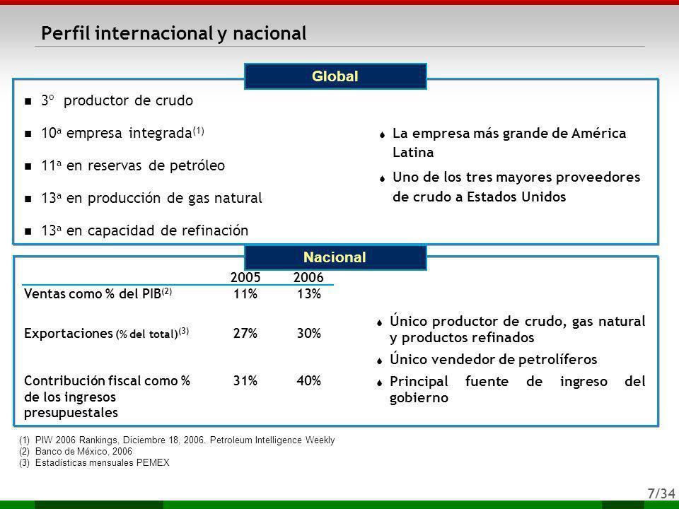 7/34 Global Nacional 3º productor de crudo 10 a empresa integrada (1) 11 a en reservas de petróleo 13 a en producción de gas natural 13 a en capacidad