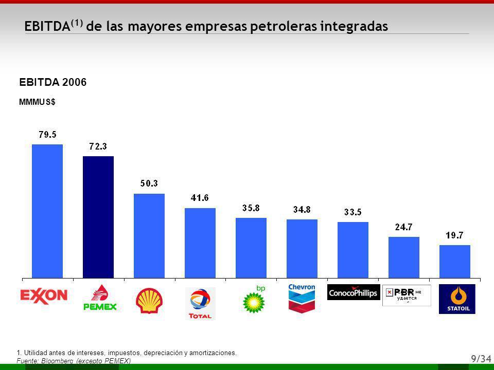 9/34 EBITDA (1) de las mayores empresas petroleras integradas EBITDA 2006 MMMUS$ 1. Utilidad antes de intereses, impuestos, depreciación y amortizacio