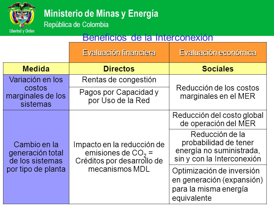 Ministerio de Minas y Energía República de Colombia Beneficios de la Interconexión Evaluación financiera Evaluación económica MedidaDirectosSociales V