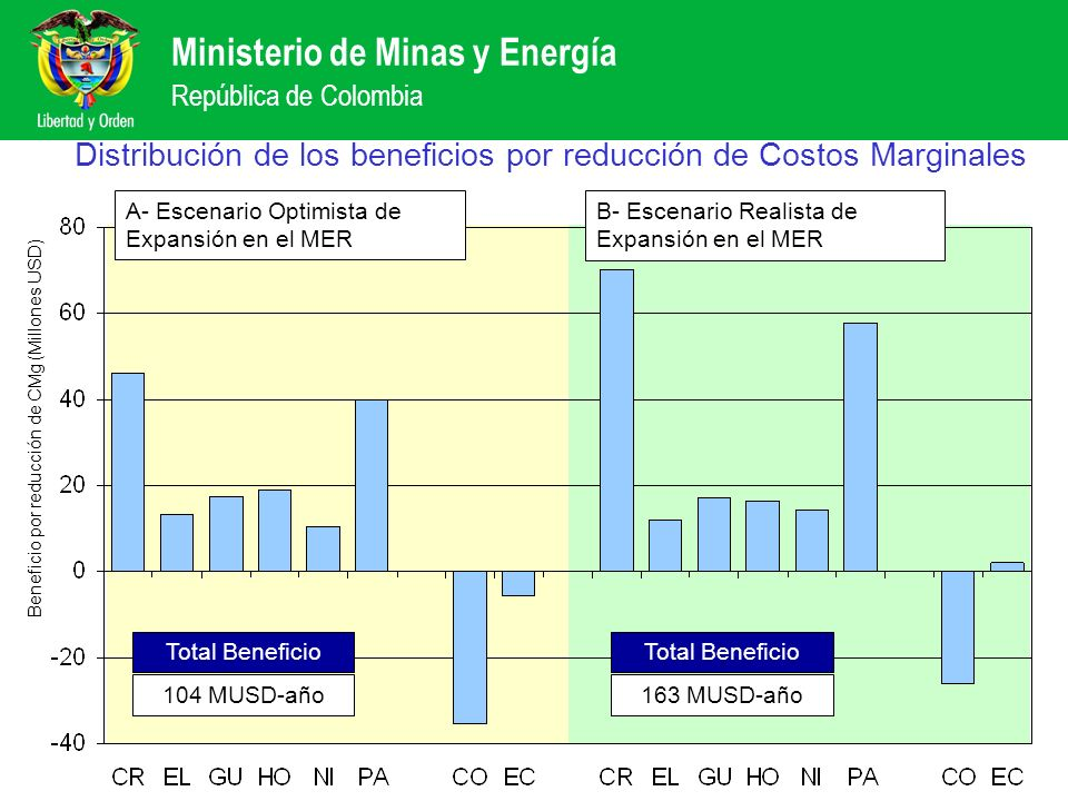Ministerio de Minas y Energía República de Colombia Distribución de los beneficios por reducción de Costos Marginales Beneficio por reducción de CMg (