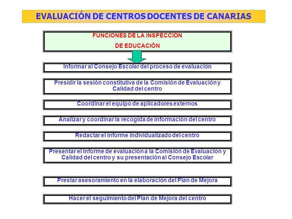 FUNCIONES DE LA INSPECCIÓN DE EDUCACIÓN Informar al Consejo Escolar del proceso de evaluación Presidir la sesión constitutiva de la Comisión de Evaluación y Calidad del centro Coordinar el equipo de aplicadores externos Analizar y coordinar la recogida de información del centro Redactar el informe individualizado del centro Presentar el informe de evaluación a la Comisión de Evaluación y Calidad del centro y su presentación al Consejo Escolar Prestar asesoramiento en la elaboración del Plan de Mejora Hacer el seguimiento del Plan de Mejora del centro EVALUACIÓN DE CENTROS DOCENTES DE CANARIAS