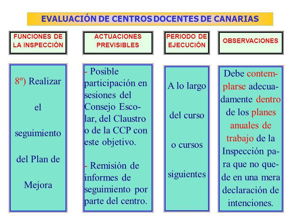 EVALUACIÓN DE CENTROS DOCENTES DE CANARIAS FUNCIONES DE LA INSPECCIÓN ACTUACIONES PREVISIBLES PERIODO DE EJECUCIÓN OBSERVACIONES - Posible participación en sesiones del Consejo Esco- lar, del Claustro o de la CCP con este objetivo.