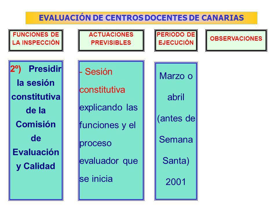 EVALUACIÓN DE CENTROS DOCENTES DE CANARIAS FUNCIONES DE LA INSPECCIÓN ACTUACIONES PREVISIBLES PERIODO DE EJECUCIÓN OBSERVACIONES - Sesión constitutiva explicando las funciones y el proceso evaluador que se inicia Marzo o abril (antes de Semana Santa) 2001 2º) Presidir la sesión constitutiva de la Comisión de Evaluación y Calidad