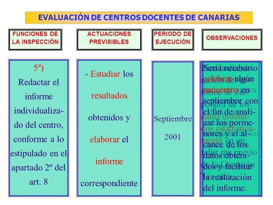 EVALUACIÓN DE CENTROS DOCENTES DE CANARIAS FUNCIONES DE LA INSPECCIÓN ACTUACIONES PREVISIBLES PERIODO DE EJECUCIÓN OBSERVACIONES - Estudiar los resultados obtenidos y elaborar el informe correspondiente Necesidad de prever tiempo suficiente para realizar un estudio y análisis sosegado de los datos, y para redactar el informe final.