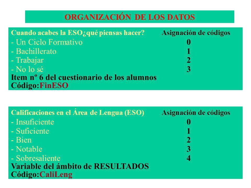 ORGANIZACIÓN DE LOS DATOS Cuando acabes la ESO¿qué piensas hacer?Asignación de códigos - Un Ciclo Formativo0 - Bachillerato1 - Trabajar2 - No lo sé3 Item nº 6 del cuestionario de los alumnos Código:FinESO Calificaciones en el Área de Lengua (ESO)Asignación de códigos - Insuficiente0 - Suficiente1 - Bien2 - Notable3 - Sobresaliente4 Variable del ámbito de RESULTADOS Código:CaliLeng
