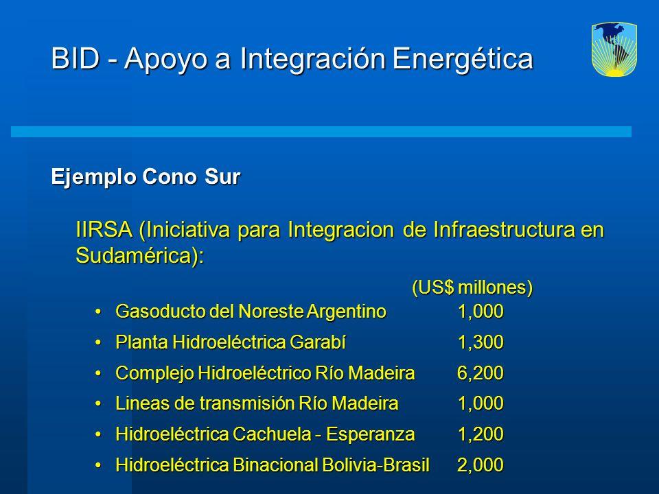 Ejemplo Cono Sur IIRSA (Iniciativa para Integracion de Infraestructura en Sudamérica): BID - Apoyo a Integración Energética (US$ millones) (US$ millon