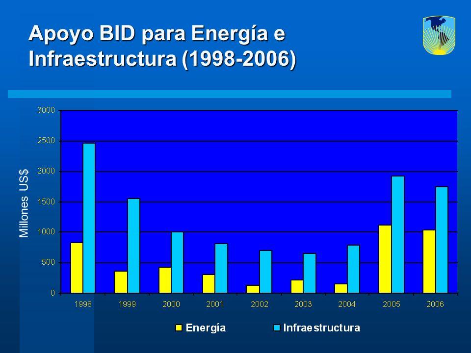 Apoyo BID para Energía e Infraestructura (1998-2006) Millones US$